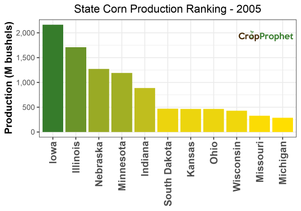 Corn Production by State - 2005 Rankings