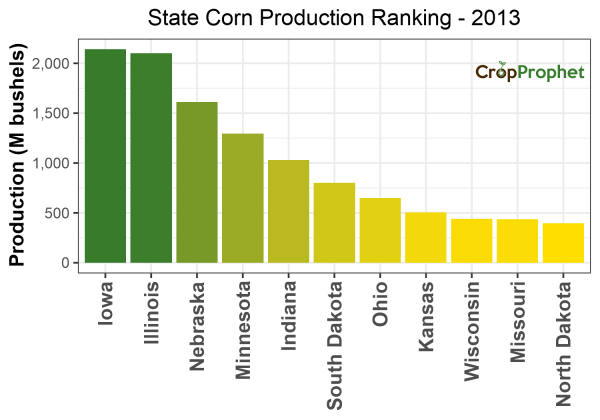 Corn Production by State - 2013 Rankings