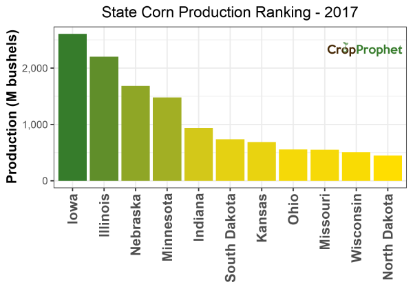 Corn Production by State - 2017 Rankings