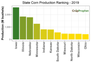 Corn Production by State: 2019