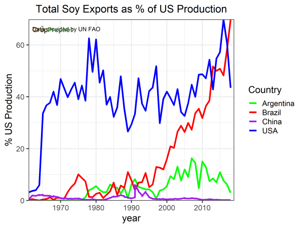 Soybean Exports as a Percentage of US Production