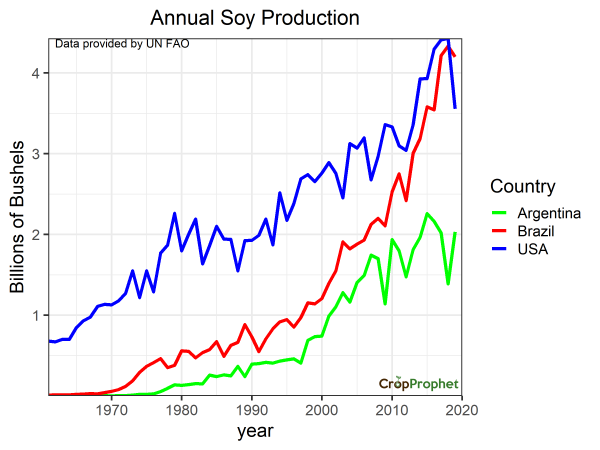 Annual Soybean Production by Year