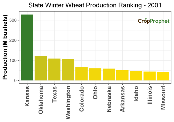 Winter wheat Production by State - 2001 Rankings
