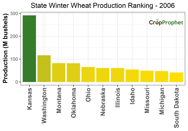 Winter wheat Production by State - 2006 Rankings