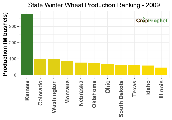 Winter wheat Production by State - 2009 Rankings