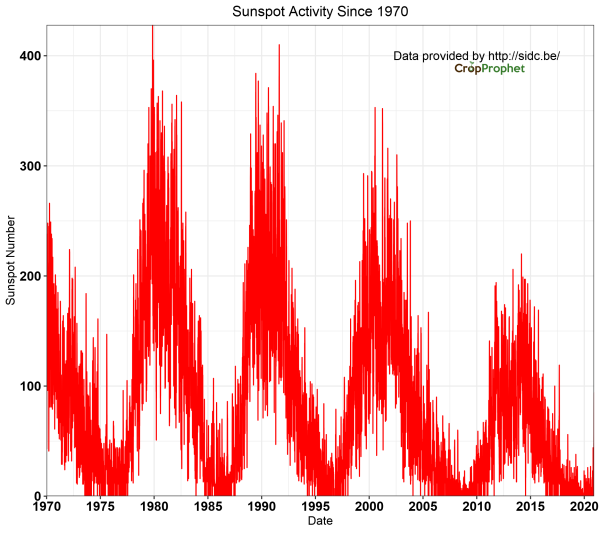 Sunspot number since 1970