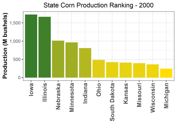 Corn Production by State - 2000 Rankings