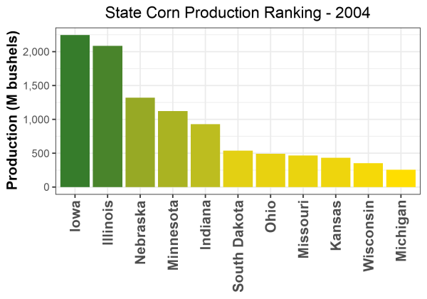 Corn Production by State - 2004 Rankings