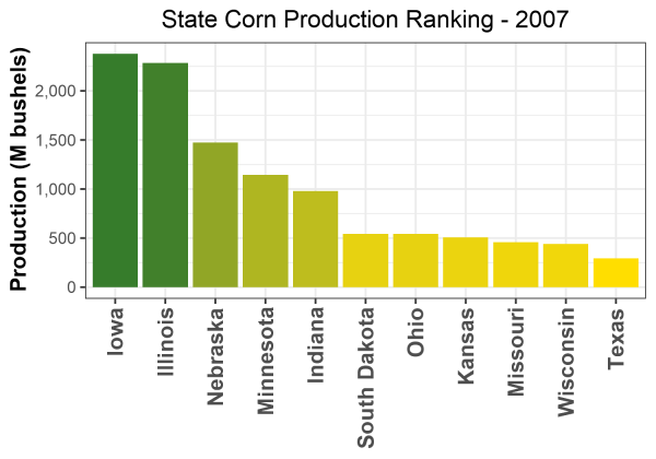 Corn Production by State - 2007 Rankings