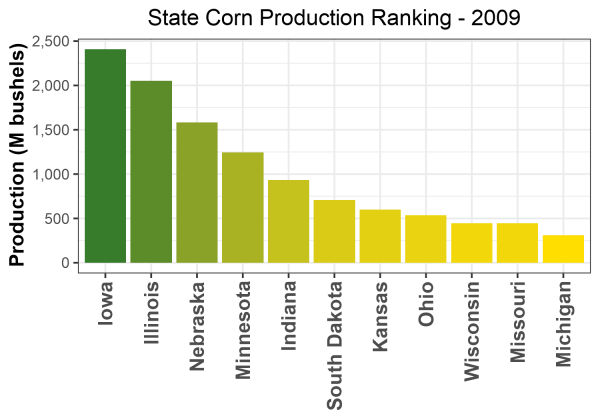 Corn Production by State - 2009 Rankings