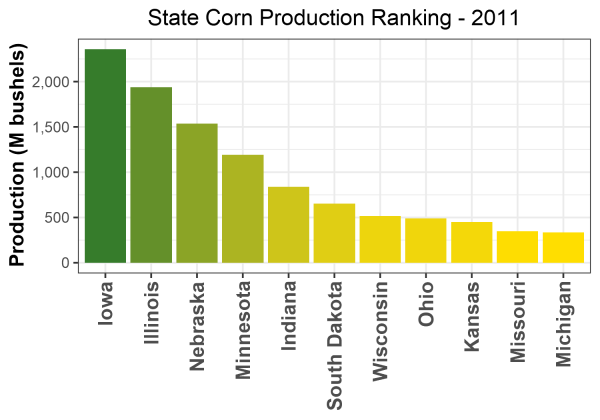Corn Production by State - 2011 Rankings