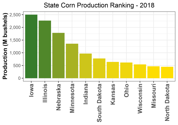 Corn Production by State - 2018 Rankings