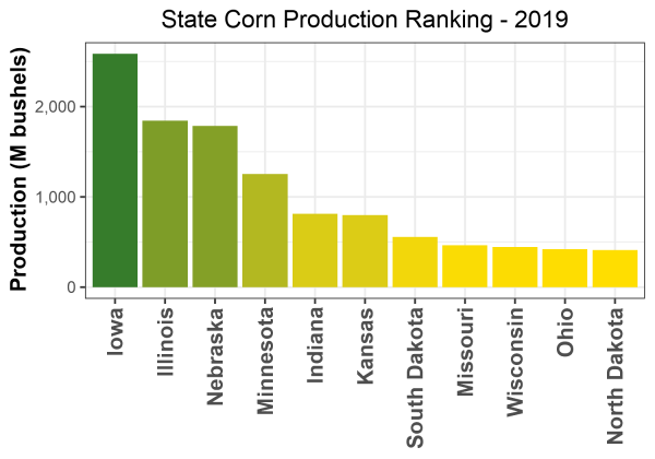 Corn Production by State - 2019 Rankings