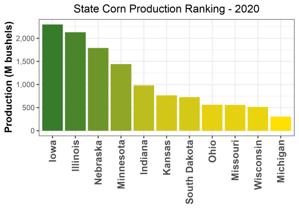 Corn Production by State - 2020 Rankings