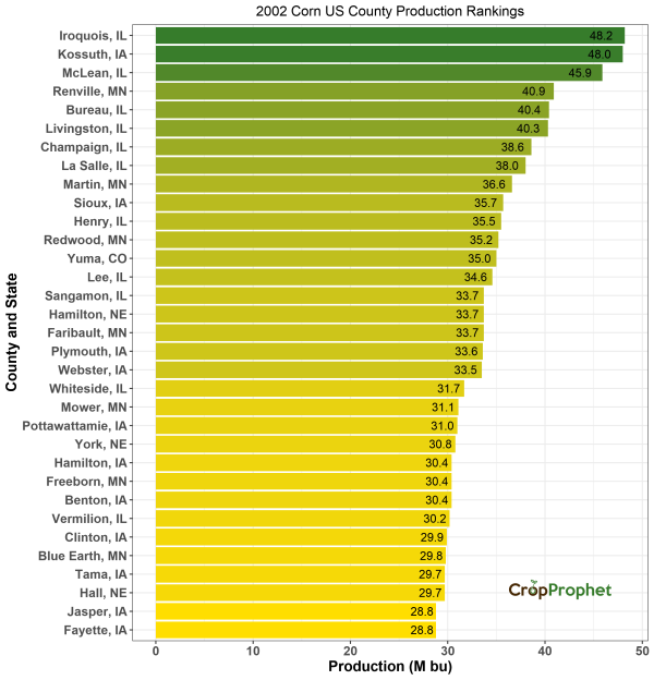 Corn Production by County - 2002 Rankings