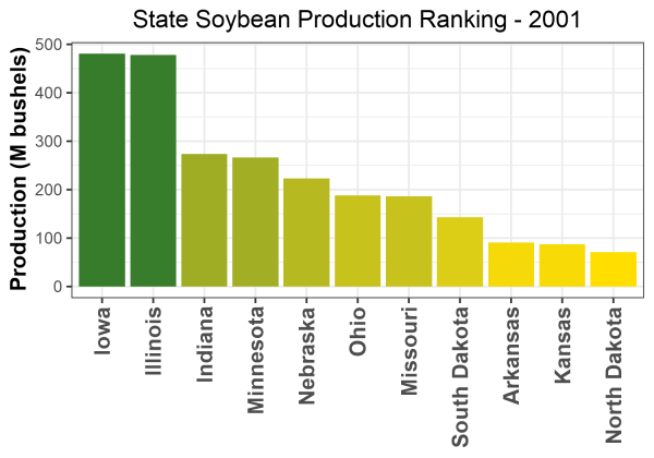 Soybean Production by State - 2001 Rankings