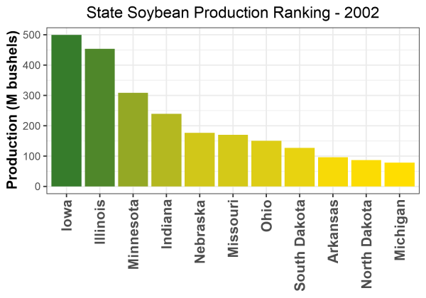 Soybean Production by State - 2002 Rankings