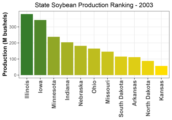 Soybean Production by State - 2003 Rankings