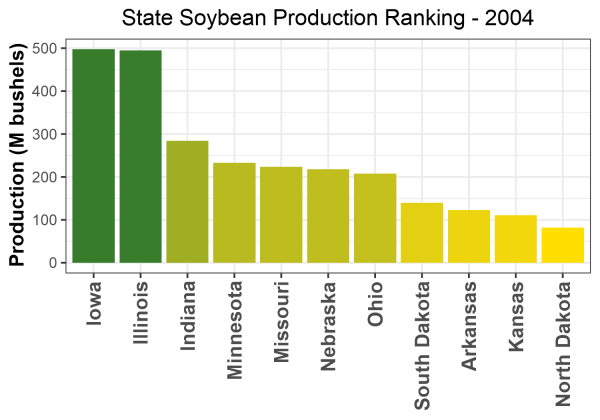 Soybean Production by State - 2004 Rankings