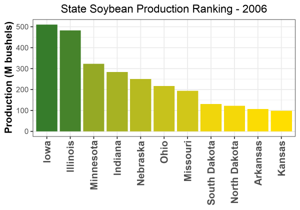 Soybean Production by State - 2006 Rankings