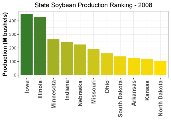 Soybean Production by State - 2008 Rankings