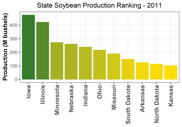 Soybean Production by State - 2011 Rankings