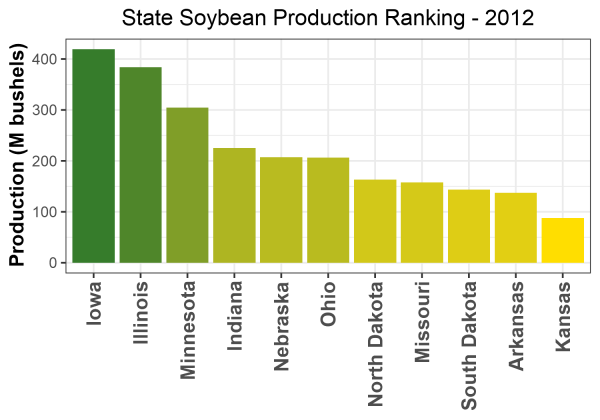 Soybean Production by State - 2012 Rankings