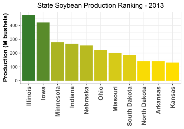 Soybean Production by State - 2013 Rankings