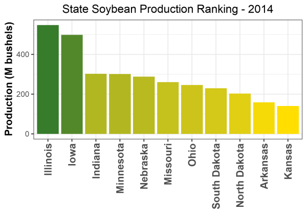Soybean Production by State - 2014 Rankings
