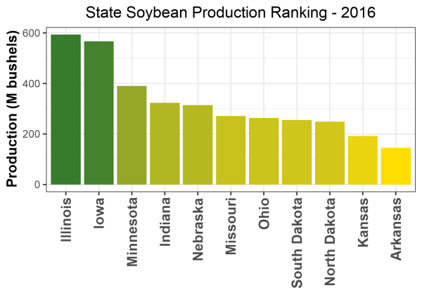 Soybean Production by State - 2016 Rankings