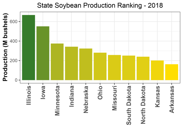 Soybean Production by State - 2018 Rankings