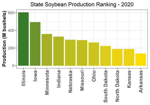 Soybean Production by State - 2020 Rankings