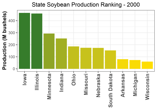 Soybean Production by State - 2000 Rankings